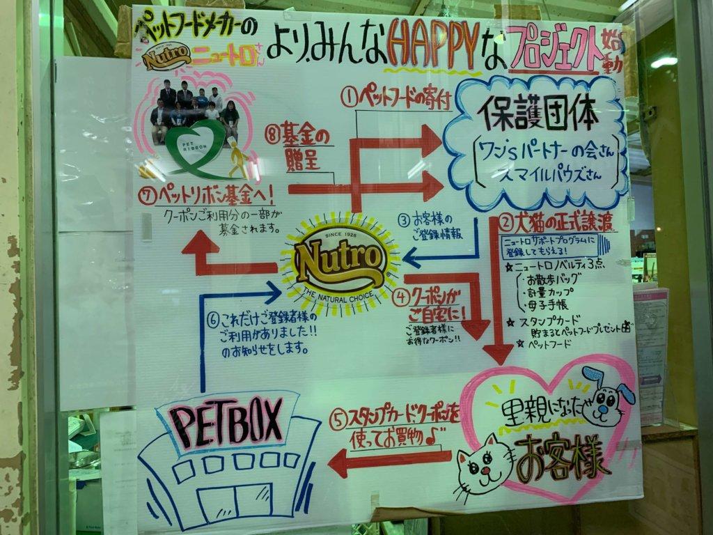 happyプロジェクト